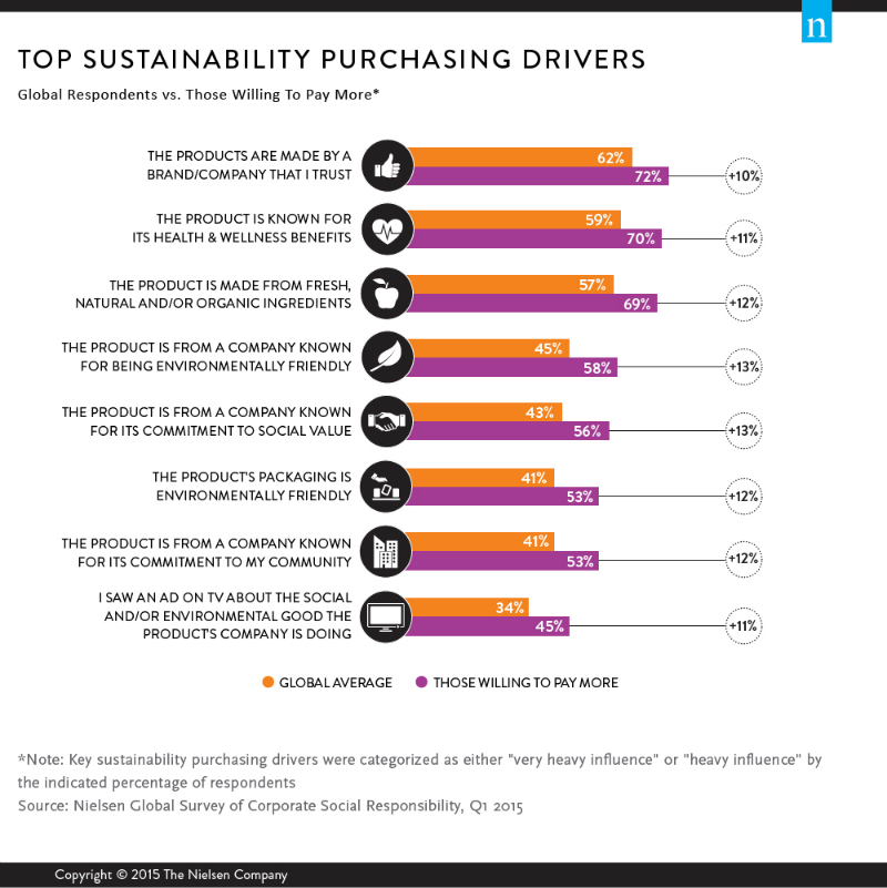 sustainable branding Nielson